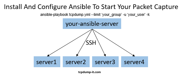 Install And Configure Ansible To Start Your Packet Capture